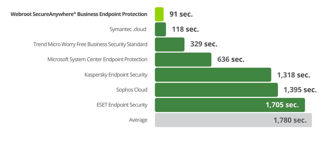 Scheduled scans run 18x faster than ESET